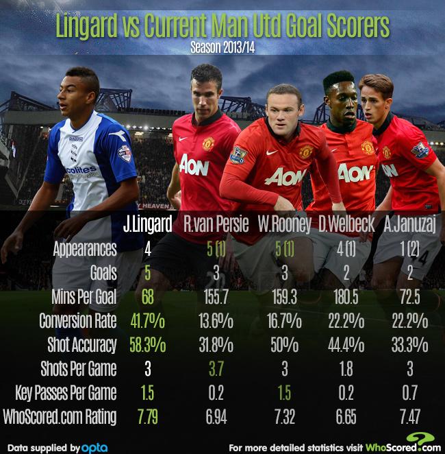 Player Focus: Does Jesse Lingard's Birmingham Form Justify An Old Trafford Return?