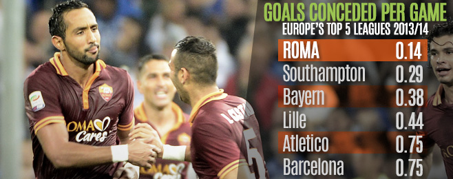 Team Focus: Garcia Brings Defensive Resolve to Reconstructed Roma