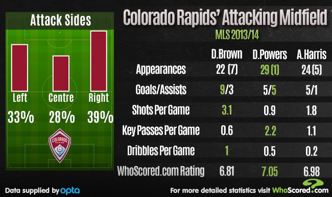 Team Focus: Colorado Rapids' Crucial Appetite for the Big Occasion