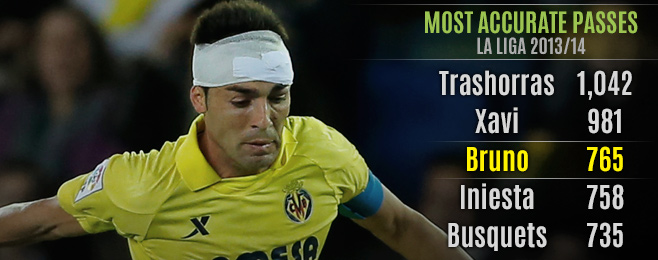 Player Focus: Bruno Coming Into His Own as Villarreal's Leader