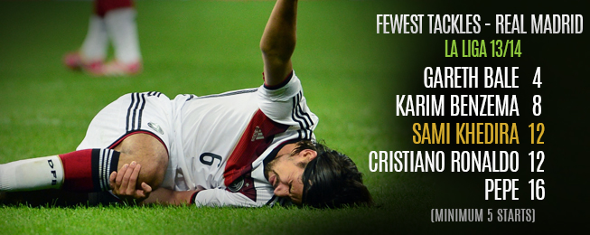Player Focus: How Madrid Can Cope Without Khedira