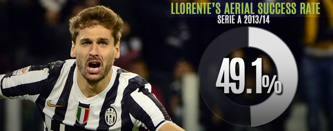 Player Focus: Llorente Becoming the Player Conte Expected at Juve