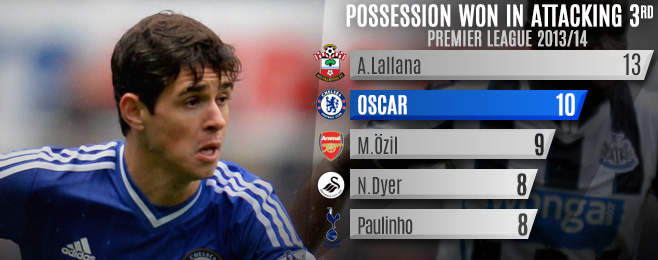 Player Focus: Oscar's Winning Performances Deserve Credit
