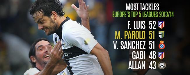 Player Focus: Parolo Shining Among Parma Stars