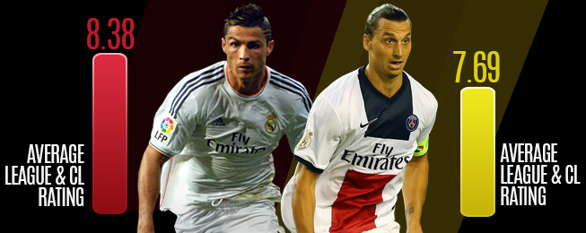 Player Focus: Ronaldo vs Ibrahimovic - Whoever Wins, Football Loses