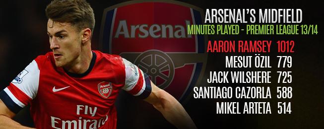 Team Focus: What is Arsenal's Best Midfield?