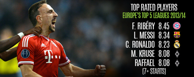 Player Focus: Franck Ribéry - France's Man for the Big Occasion