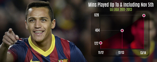 Player Focus: Alexis Sánchez Exhibiting His Importance To Barcelona