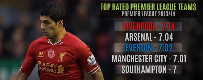 Team Focus: The Evolution of Liverpool Ahead of Merseyside Derby