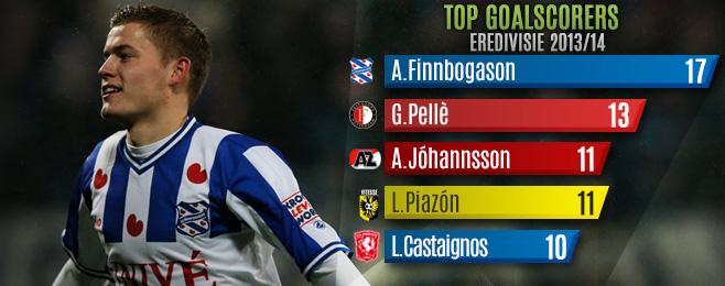 League Focus: Eredivisie Team of the Season So Far