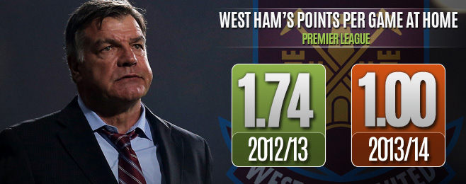 Team Focus: West Ham's Woes Start at Home