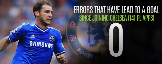 Player Focus: Branislav Ivanovic - The Right Choice for Chelsea