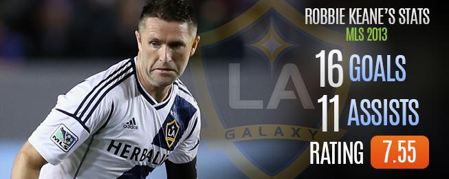 Player Focus: MLS 2013 Best Performers