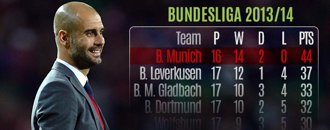 Team Focus: Pep's Masterplan Taking Root at Bayern