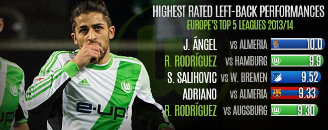 Player Focus: Ricardo Rodríguez Emerging as Europe's Best Left-Back