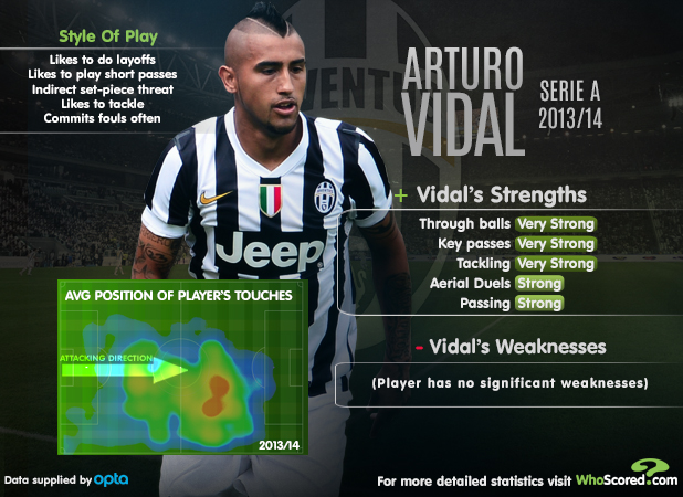 Player Focus: King Arturo Firing Juventus to Success