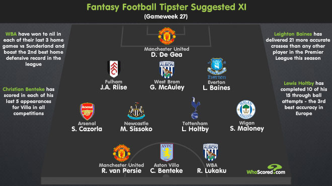 Fantasy Football Tipster: Gameweek 27