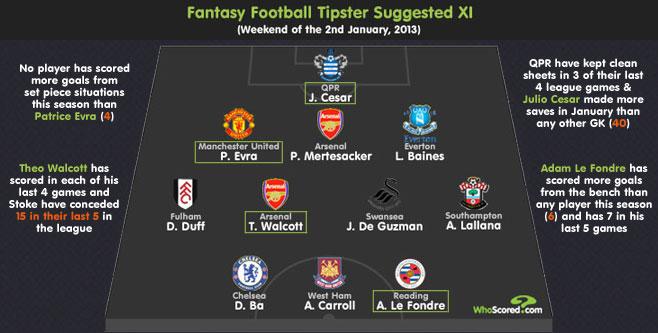 Fantasy Football Tipster: Gameweek 25