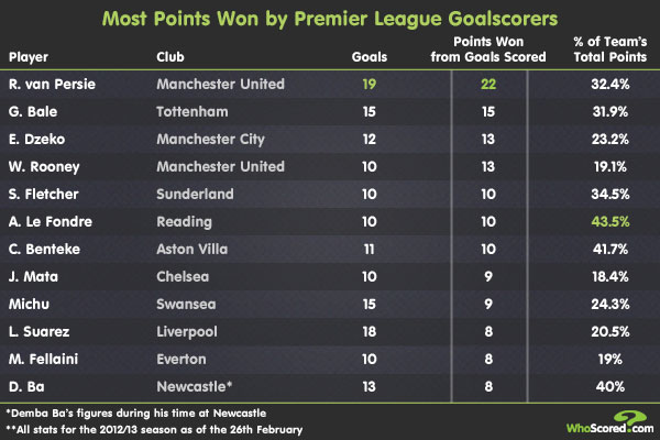 Player Focus: Scorers of the Most Valuable Goals