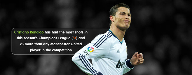 Champions League Focus: Real Madrid vs Manchester United