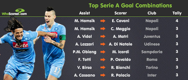 Player Focus: Hamsik the Key to Napoli's Scudetto Challenge