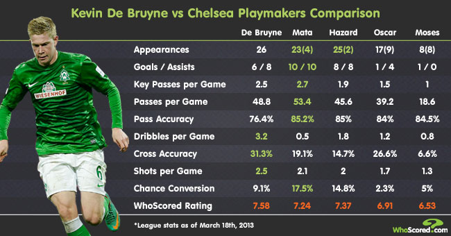 Player Focus: Chelsea Have the Brains but Not De Bruyne