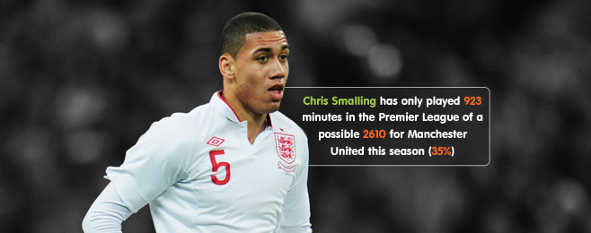 Player Focus: England's Options at Centre-Back