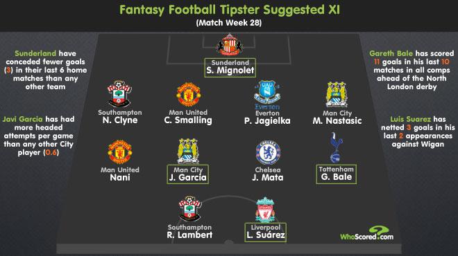 Fantasy Football Tipster: Gameweek 28