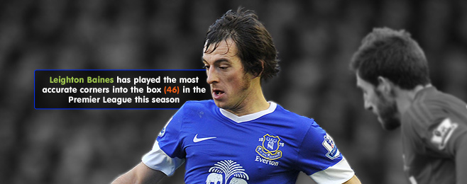 Player Focus: Leighton Baines Is Europe's Most Creative Defender