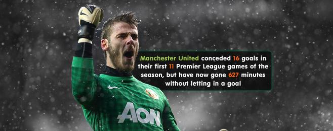 Team Focus: Manchester United's Defensive Shift