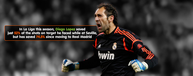 Player Focus: Is Mourinho Right to Select López Over Casillas?