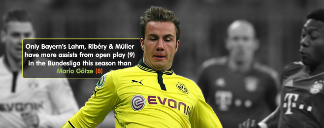 Player Focus: Mario Götze a Good Fit for Bayern