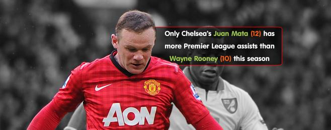 Player Focus: Wayne Rooney isn't United's Midfield Answer