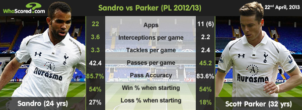 Player Focus: Sandro the Better Fit For AVB's Spurs