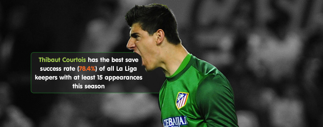 Player Focus: The Stats Behind La Liga's Top Keepers