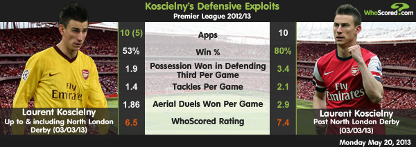 Team Focus: Koscielny Crucial In Arsenal's Top 4 Finish
