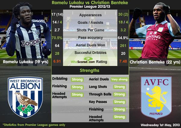 Player Focus: Is Romelu Lukaku The Striker Chelsea Need?