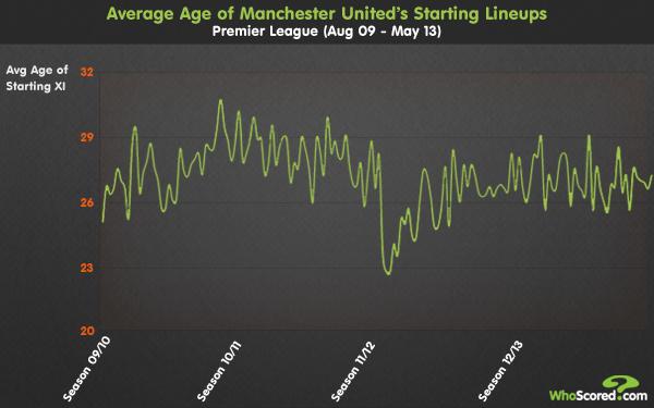 Team Focus: Has Sir Alex Ferguson Left His Successor A Special Squad?