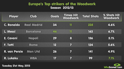 Team Focus: Does Hitting The Woodwork More Equate To Success?
