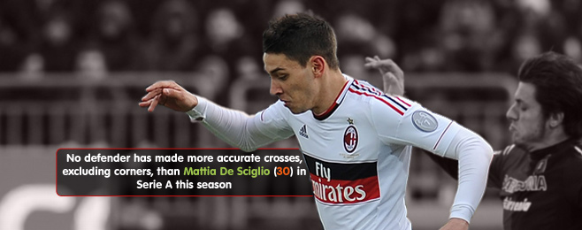 EXCLUSIVE: WhoScored Interviews Mattia De Sciglio