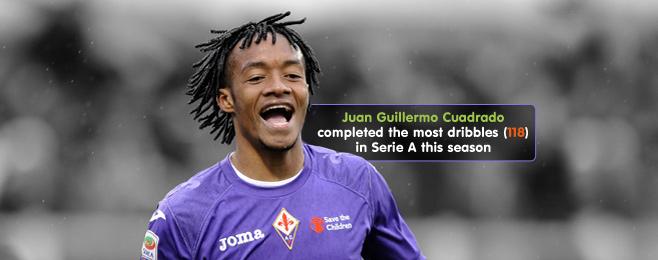 Player Focus: Cuadrado's 2013 Form Coincided With Fiorentina's Serie A Surge