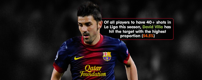 Player Focus: David Villa and Barcelona's Wealth of Strikers