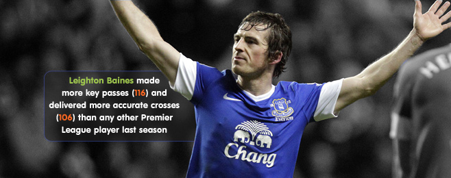 Player Focus: Is There Anyone Out There Quite Like Leighton Baines?
