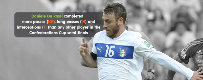 Player Focus: De Rossi Back to his Best in the Confederations Cup