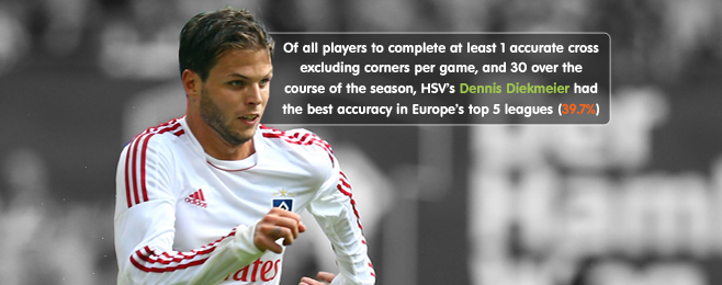 Player Focus: Special Delivery Revisited - Europe's Top Crossers