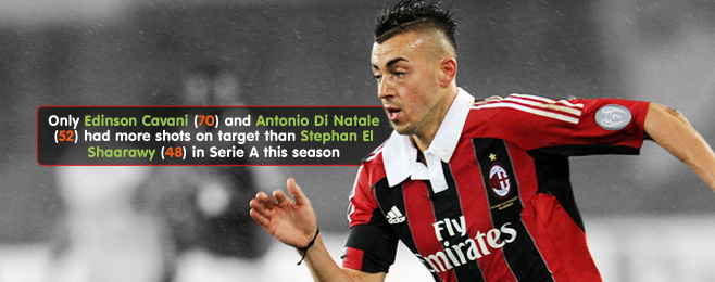 Player Focus: Is El Shaarawy The Player To Improve City's Attack?