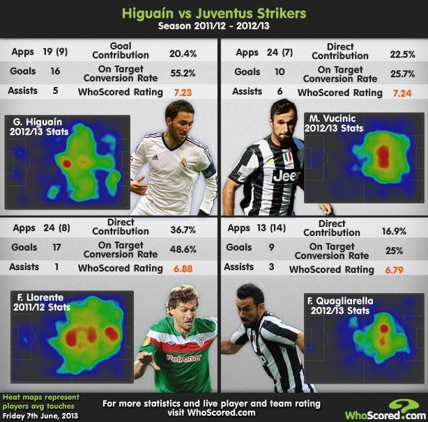 Player Focus: Why Higuaín Is Europe's In Demand Striker