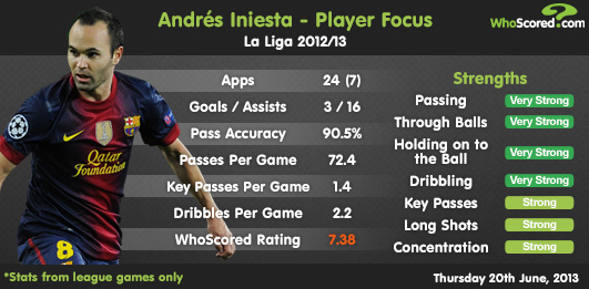Player Focus: Andrés Iniesta - Not Quite a Hero