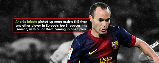 Player Focus: Andrés Iniesta - Not Quite a Hero