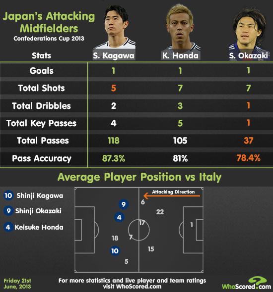Player Focus: Japan's Impressive Attacking Midfield